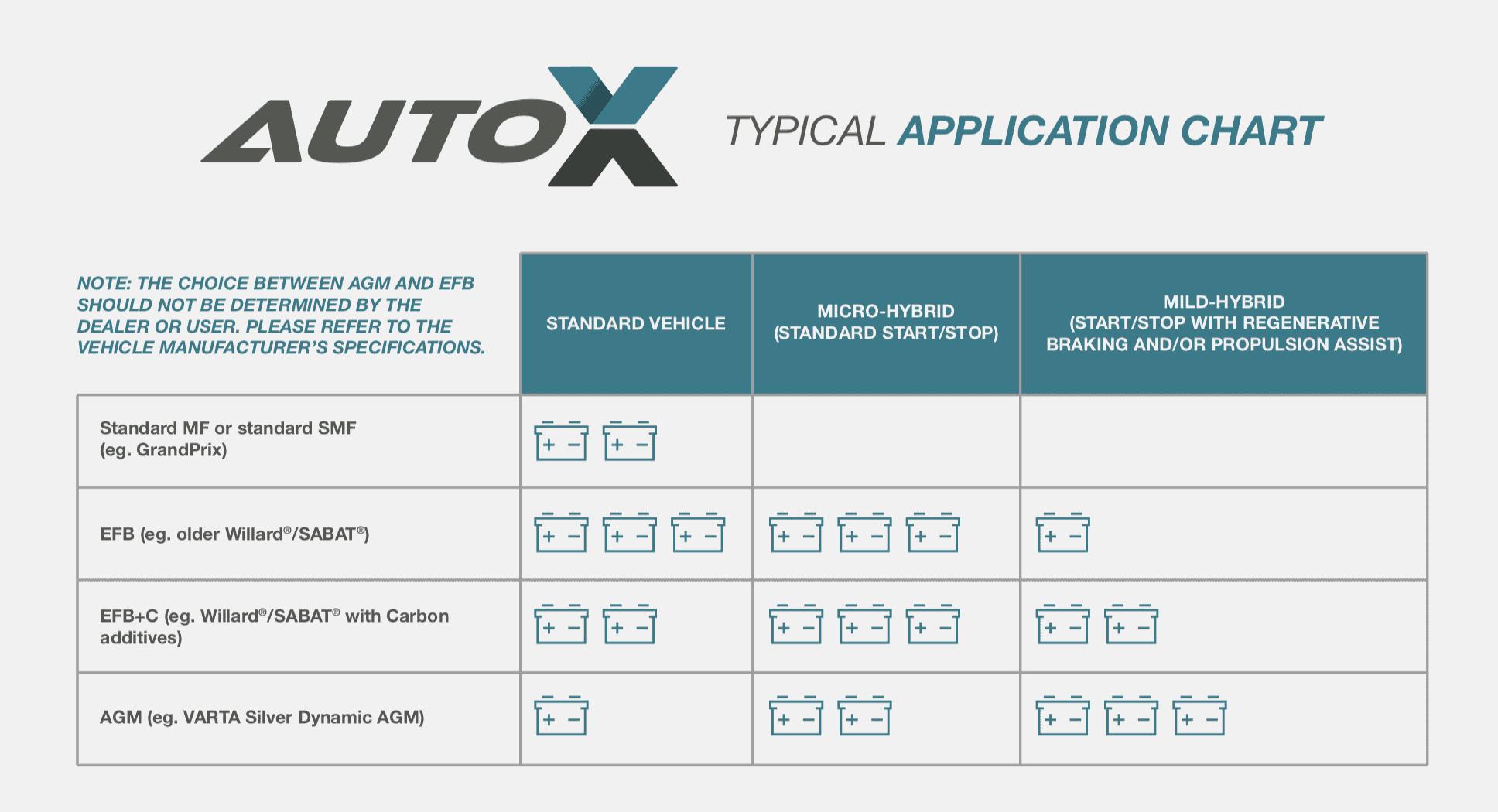 AutoX Battery Application Chart
