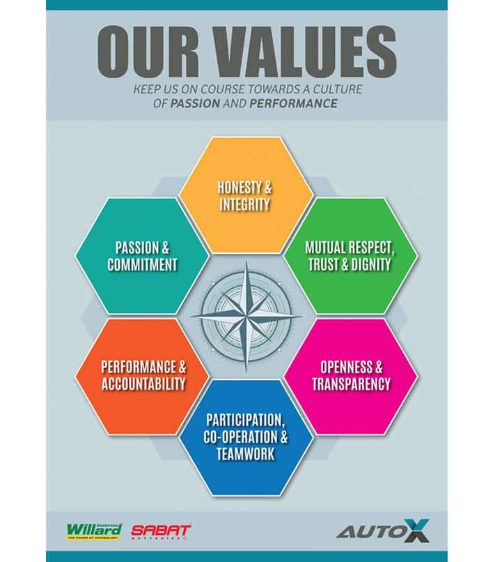 AutoX Company Values